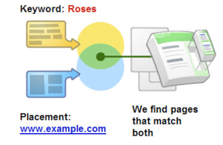 Google AdWords Managed Placements