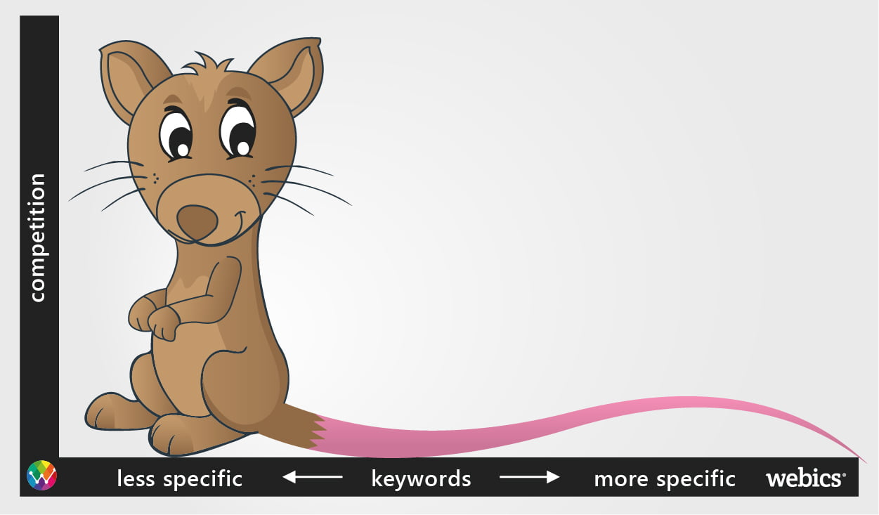 How Long Tail Keywords Can Transform Your Business